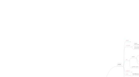 Mind Map: Dispositif Internet