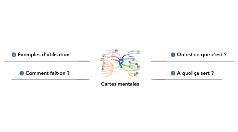 Mind Map: Cartes mentales