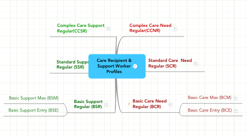 Mind Map: Care Recipient & Support Worker Profiles