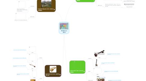 Mind Map: MÚSICA A ÀSIA