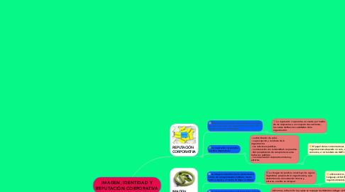 Mind Map: IMAGEN, IDENTIDAD Y REPUTACIÓN CORPORATIVA