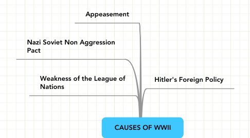 Mind Map: CAUSES OF WWII
