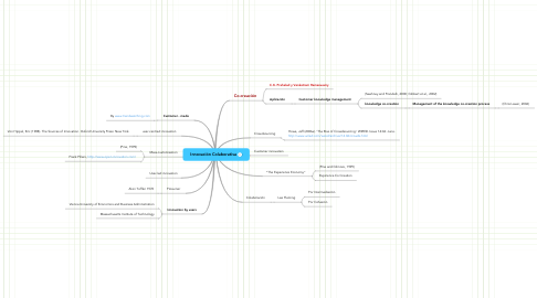 Mind Map: Innovación Colaborativa
