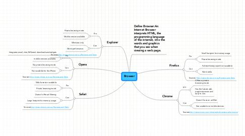 Mind Map: Browser