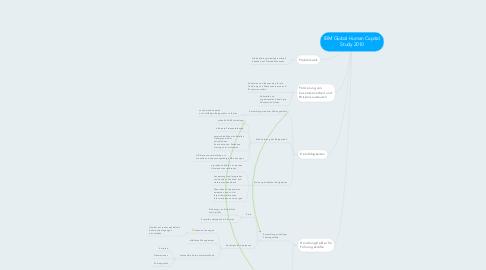 Mind Map: IBM Global Human Capital Study 2010