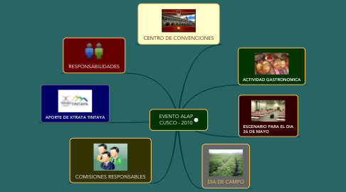Mind Map: EVENTO ALAP CUSCO - 2010