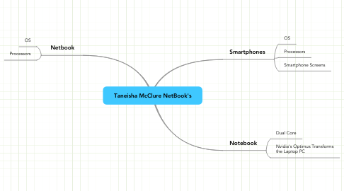 Mind Map: Taneisha McClure NetBook