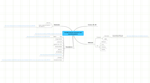 Mind Map: Portable devices: processors and operating systems