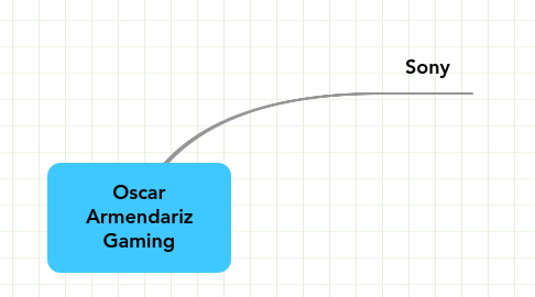 Mind Map: Oscar Armendariz Gaming