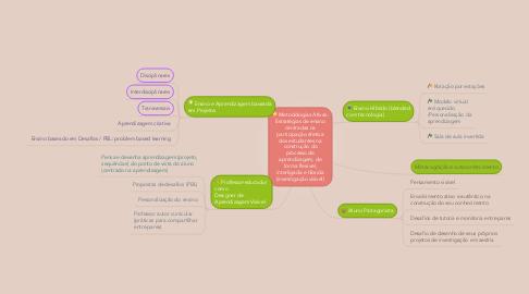 Mind Map: Metodologias Ativas: Estratégias de ensino centradas na participação efetiva dos estudantes na construção do processo de aprendizagem, de forma flexível, interligada e híbrida (investigação visível)