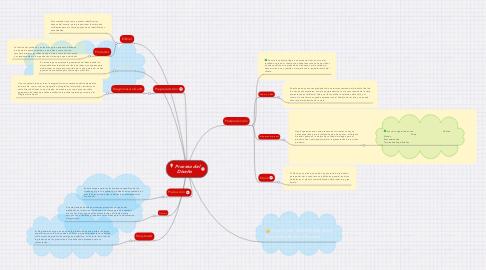 Mind Map: Proceso del Diseño