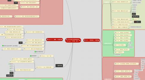 Mind Map: 大坑社區大學管理系統 SDLogin-(所有)登入