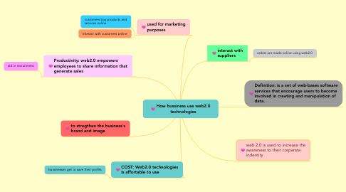Mind Map: How bussiness use web2.0 technologies