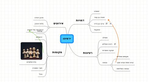Mind Map: ירמיהו