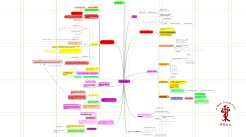 Mind Map: life-after-death