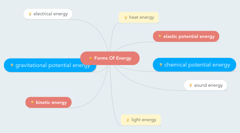 Mind Map: Forms Of Energy