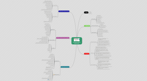 Mind Map: Informační studia a knihovnictví