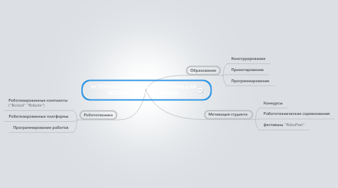 Mind Map: ИСПОЛЬЗОВАНИЕ РОБОТОТЕХНИКИ ДЛЯ МОТИВАЦИИ К ОБУЧЕНИЮ