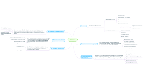 Mind Map: SQAGroup