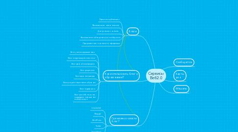Mind Map: Сервисы Веб2.0