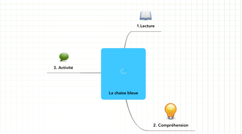 Mind Map: La chaise bleue