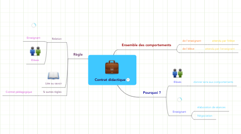 Mind Map: Contrat didactique