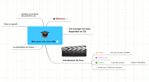 Mind Map: Mes yeux s