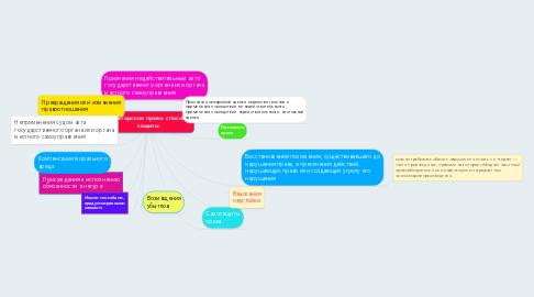 Mind Map: Авторское право: способы защиты