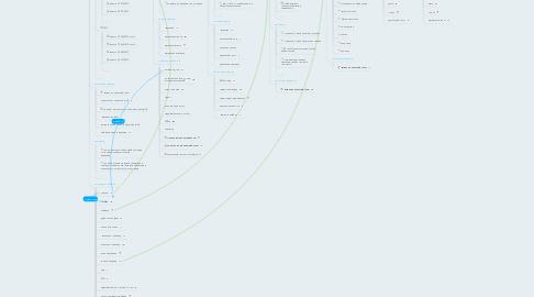Mind Map: Схема данных сайта научного журнала