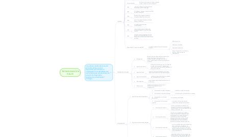 Mind Map: TECNOLOGÍAS EN SALUD