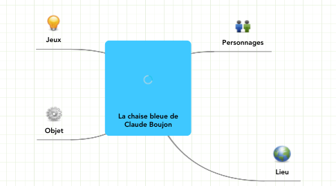 Mind Map: La chaise bleue de Claude Boujon