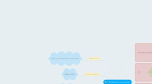 Mind Map: Planificación por proyectos
