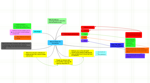 Mind Map: Web 2.0: Better for