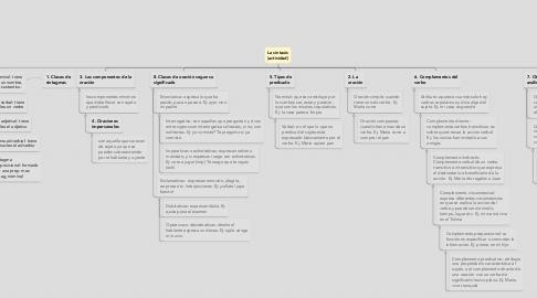Mind Map: La sintaxis (actividad)