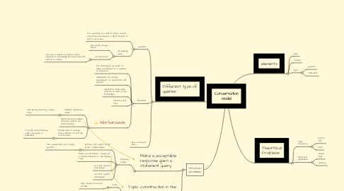 Mind Map: Conversation model