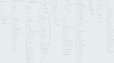 Mind Map: Схема данных сайта подразделения (кафедры/института)