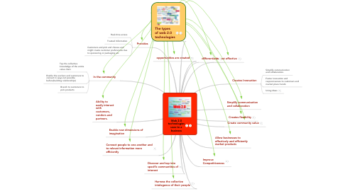 Mind Map: Web 2.0 technologies uses to a business