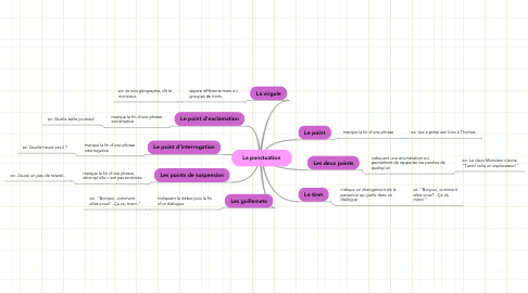 Mind Map: La ponctuation