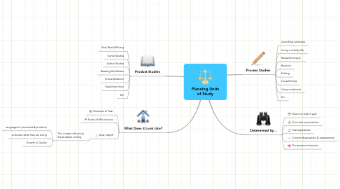 Mind Map: Planning Units of Study