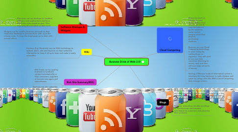 Mind Map: Business Drink of Web 2.0!