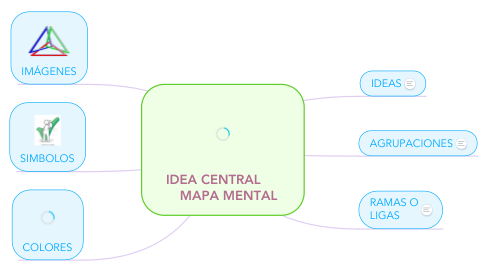 Mind Map: IDEA CENTRAL         MAPA MENTAL