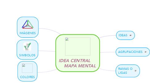 Mind Map: IDEA CENTRAL         MAPA MENTAL