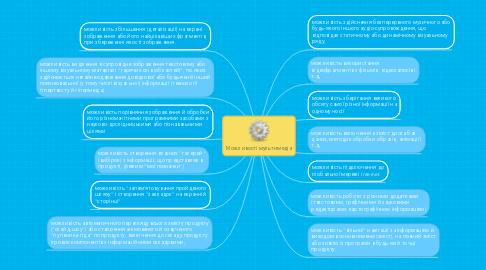 Mind Map: Можливості мультимедіа