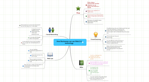 Mind Map: How Businesses can use Web 2.0 technology
