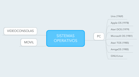Mind Map: SISTEMAS OPERATIVOS