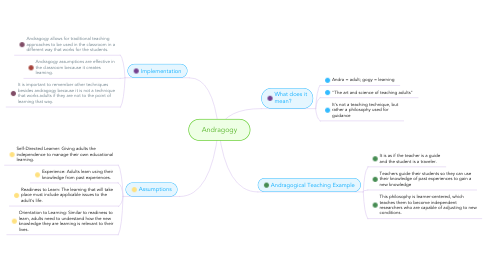 Mind Map: Andragogy