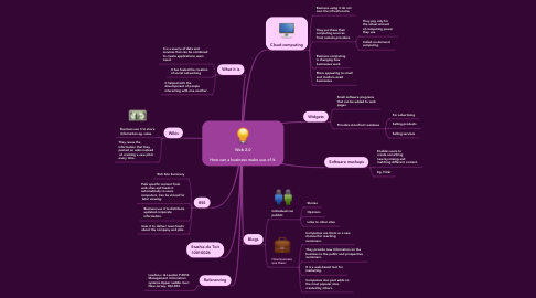 Mind Map: Web 2.0  How can a business make use of it.