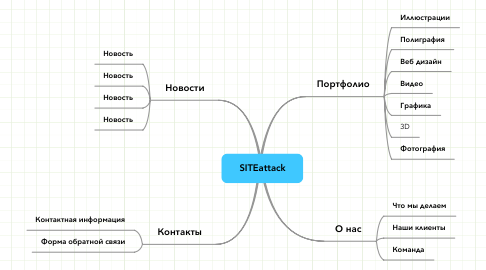 Mind Map: SITEattack