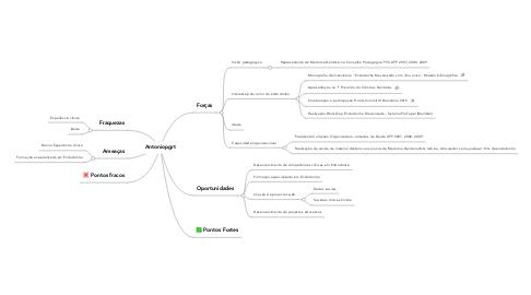 Mind Map: Antoniopgrt