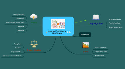Mind Map: Ideas for Mind Maps in MindMeister
